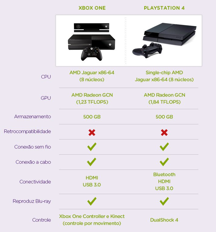 Comparativo entre o Xbox One x Playstation 4
