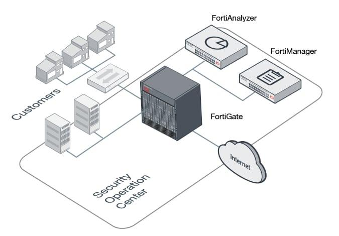 Parceiro e Revendedor Fortinet FortiGate 5001C | TND Brasil